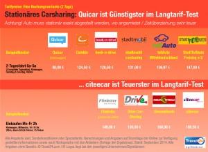Carsharing unter der Lupe: Travel24.com hat die verschiedenen Anbieter unter unterschiedlichen Kriterien getestet.